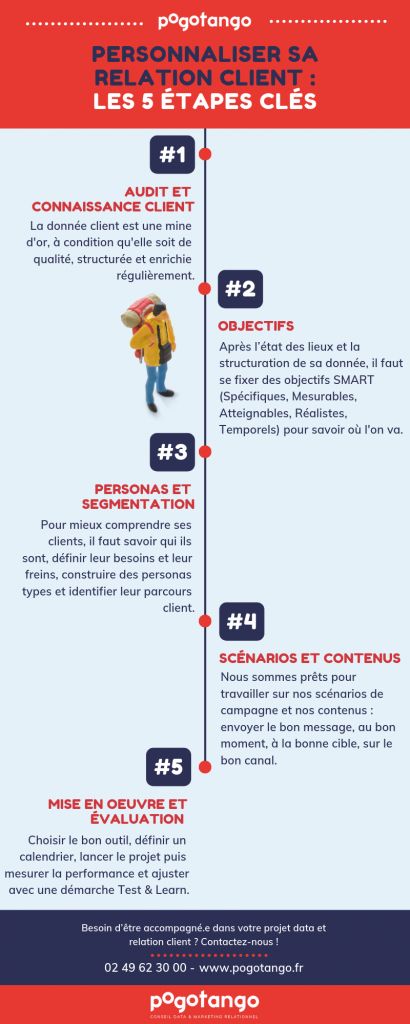 Infographie personnalisation parcours client